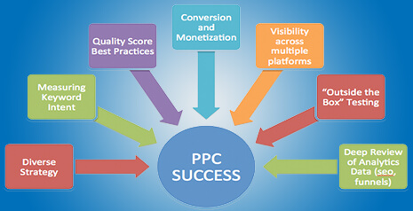 best ppc management and advertising services